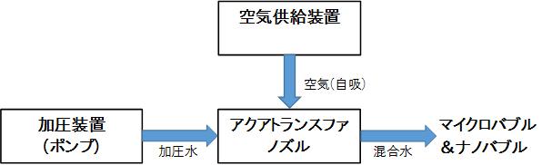 アクアトランスファの構造と原理